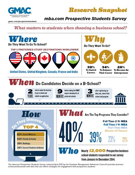 2016 Mba Prospective Students Survey Report by Top Reasons To Pursue An Mba Degree