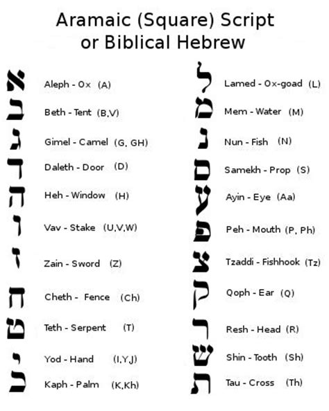 Letter Meaning In Hebrew Alphabet Meanings Goose Flickers Flickr