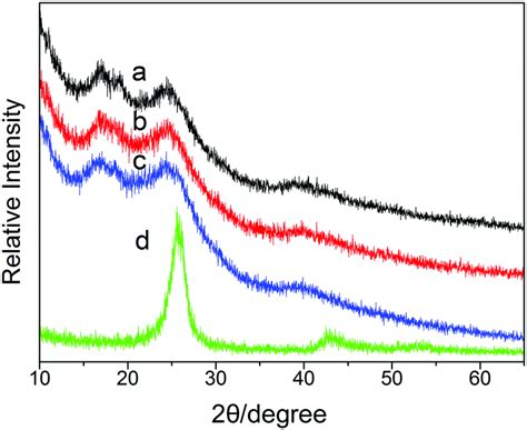 xrd pattern of polypyrrole conductive properties and mechanism of polyvinyl chloride
