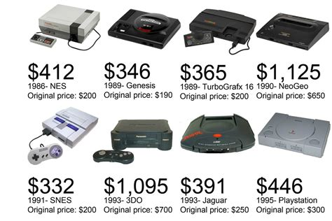 console retro what retro consoles would cost if they were on store