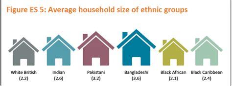 average house size average household size of ethnic groups visual ly