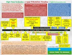 image gallery tribulation timeline