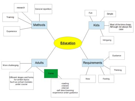 education ish concept map takes 2 3 intro to texts plastic fantastic lawrence