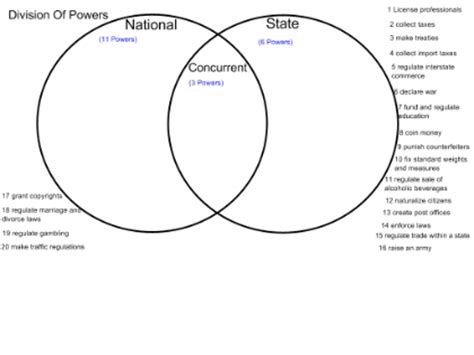 federalism venn diagram answers smart exchange usa division of powers federalism
