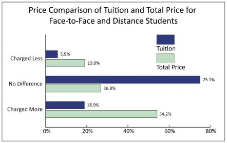 True Tuition Costs For Mba Programs by Study Challenges Cost And Price Myths Of Education