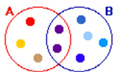 who invented the venn diagram inventors from the isles enchantedlearning