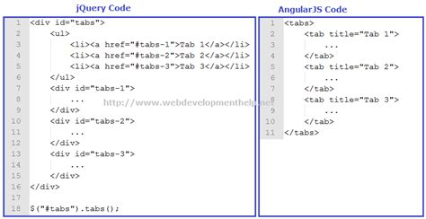 tutorial java angularjs jquery vs angularjs a good comparison codeproject