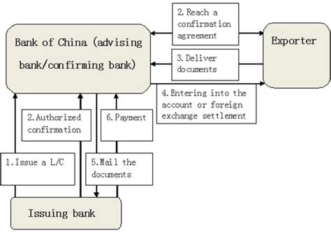 Reimbursement Letter Of Credit Confirmation Of Letter Of Credit Bank Of China Uk