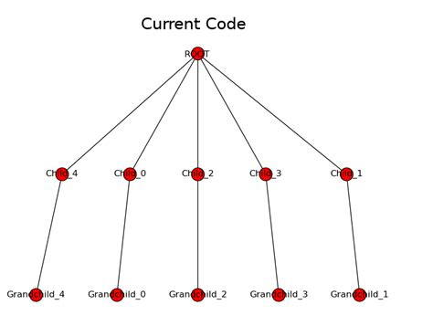 graphviz layout networkx graphviz programmatically specifying nodes of the same