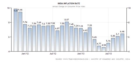 research paper on inflation in india term paper on inflation in india rbis interest rate