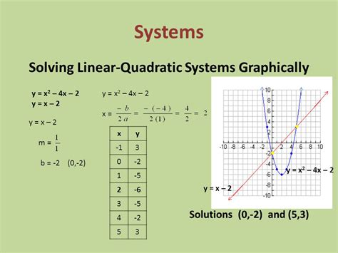 Linear And Quadratic Systems Worksheet