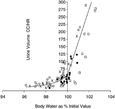 hydration level test304050302020103030504040400 50 73 dietary reference intakes for water potassium sodium