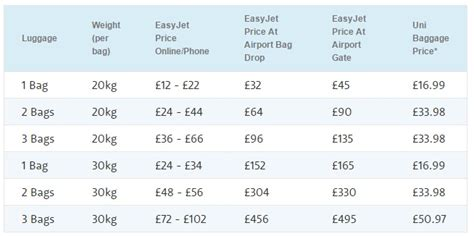 virgin baggage fee airlineeasy