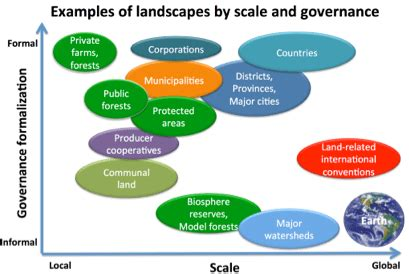 types of landscapes on landscapes part 2 what are landscapes cifor forests news