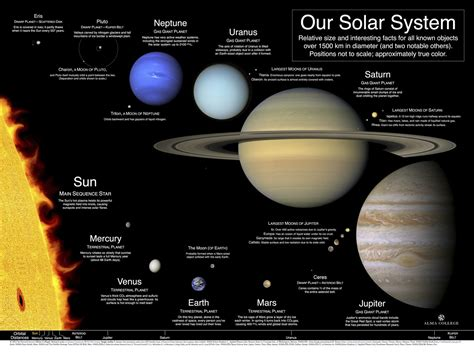printable poster of the planets solar system planets size comparison page 3 pics about