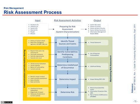 sle security assessment pdf sle security assessment security assessment 28