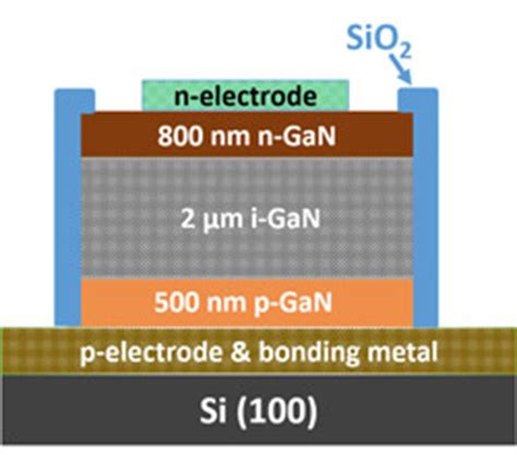 pin diode gan fully vertical gallium nitride p i n diode grown on silicon substrate
