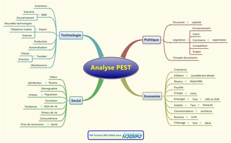 Grille Pestel by Analyse Pest Mind Map Biggerplate
