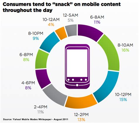 25 Mobile Research Charts to Guide Your 2012 Marketing