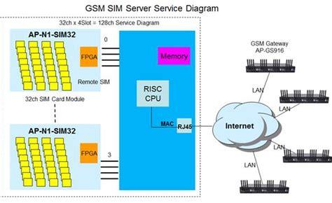 ap gss gsm sim server addpac