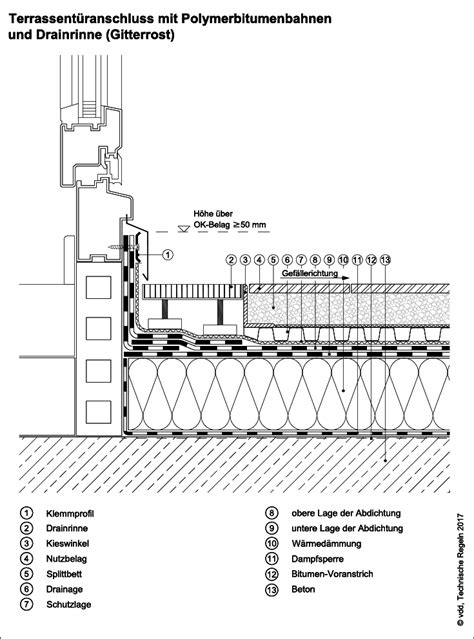 abdichtung terrasse hauswand abdichtung terrasse hauswand anschluss an bodentiefe tren