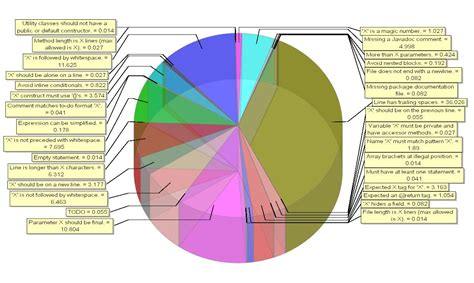 bad graphs exles pie charts the bad the worst and the visuanalyze