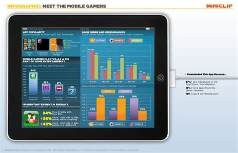 miniclip mobile study mobile gamers play on the more than anywhere else