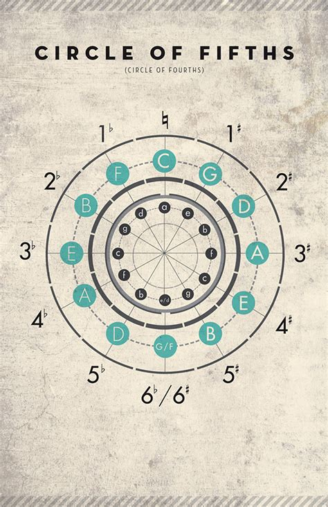 circle of fifths on behance