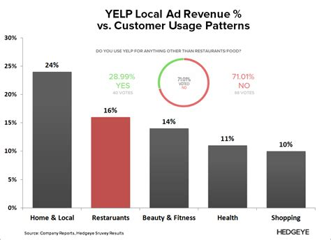visitor pattern vs yelp death of a business model
