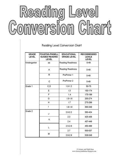 printable leveled reading chart conversion sentence for kindergarten lesupercoin
