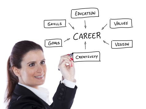 career goal exles top 6 achievable career goals