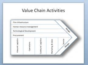 value chain template porter s value chain activities diagram in powerpoint 2010