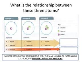 Explain The Relationship Between Electrons Neutrons And Protons Atomic Structure Student Version
