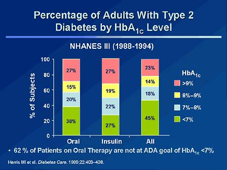 getting to goal in type 2 diabetes: role of postprandial
