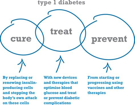 how can i reduce type 2 5ar how to prevent diabetes type 1 type 2 diet diabetes