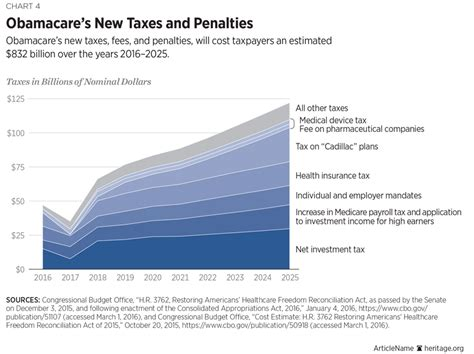 Statistical Research Paper Health Care Premiums by Year Six Of The Affordable Care Act Obamacare S Mounting