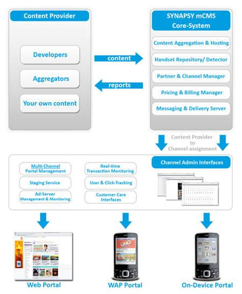 mobile content management system synapsy mobile content management distribution delivery
