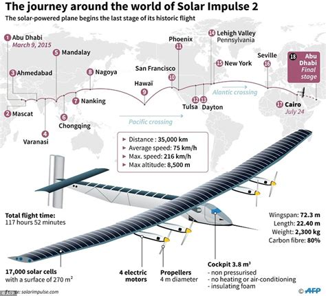 time to fly daily insights from the 48 days eagles community books solar impulse 2 leaves on leg of historic