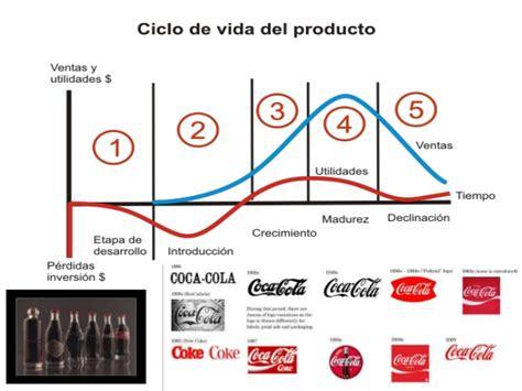cadena de valor de inka kola plan de marketing de coca cola