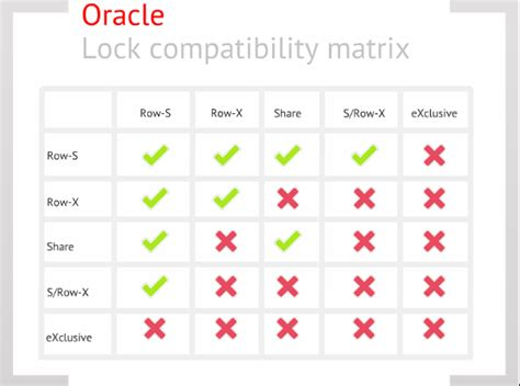 oracle lock table investigating oracle lock issues with event 10704