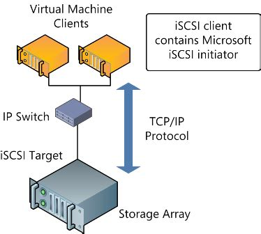 iscsi target connecting hyper v hosts to iscsi targets in windows