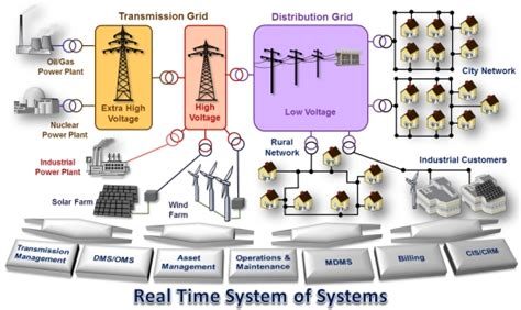 smart grids infrastructure technology and solutions electric power and energy engineering books technology partners the smart grid
