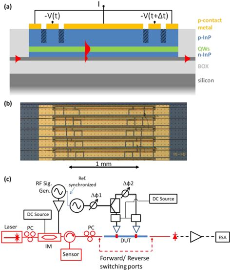 photonic integrated circuits for microwave photonics photonic integrated circuits for microwave photonics 28 images photonic integrated circuit