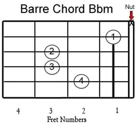 Guitar Chord Bbm