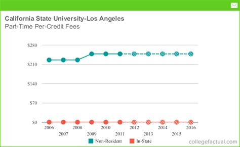 California State Los Angeles Mba Cost by Part Time Tuition Fees At California State