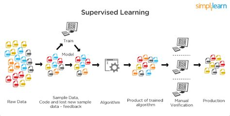 pattern recognition unsupervised learning machine learning what it is and why it matters simplilearn