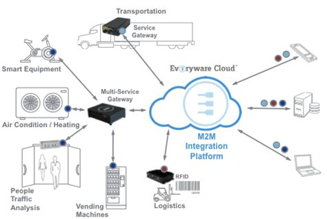 Flatform M2m m2m platform everyware cloud ec
