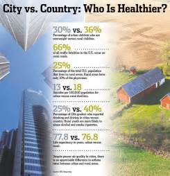 Country Vs City Essay by City Vs Country Quotes Quotesgram