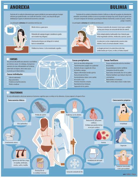 anorexia y bulimia nerviosa htmlrincondelvagocom imagenes de bulimia blackhairstylecuts com