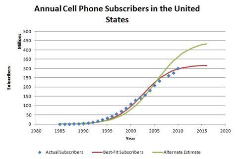 cell phone statistics transportation deployment casebook cellular telephone